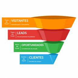 Green by Publiminho - Publicidade - Estratégia - Funil de Marketing
